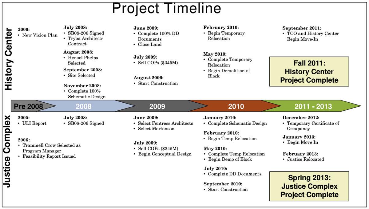 2010-03-27_schedule