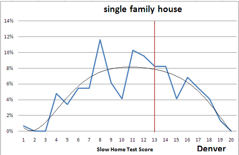 2010-05-22_slow_home_graph
